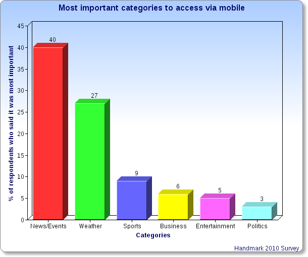 Most Important Categories for Mobile