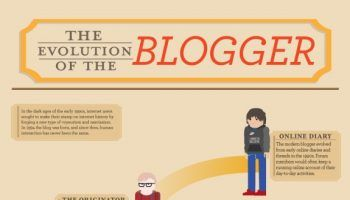 History of the Blog