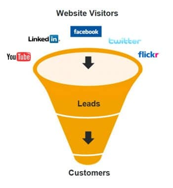 Social Media Sales Funnel