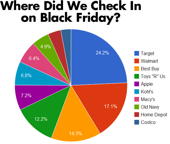 Where did we Check-in on Black Friday