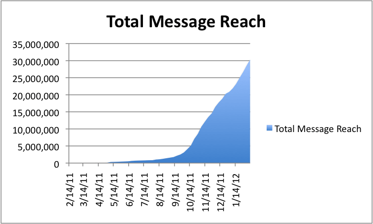Total Message Reach