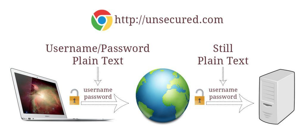 How data is handled on Unsecured Website