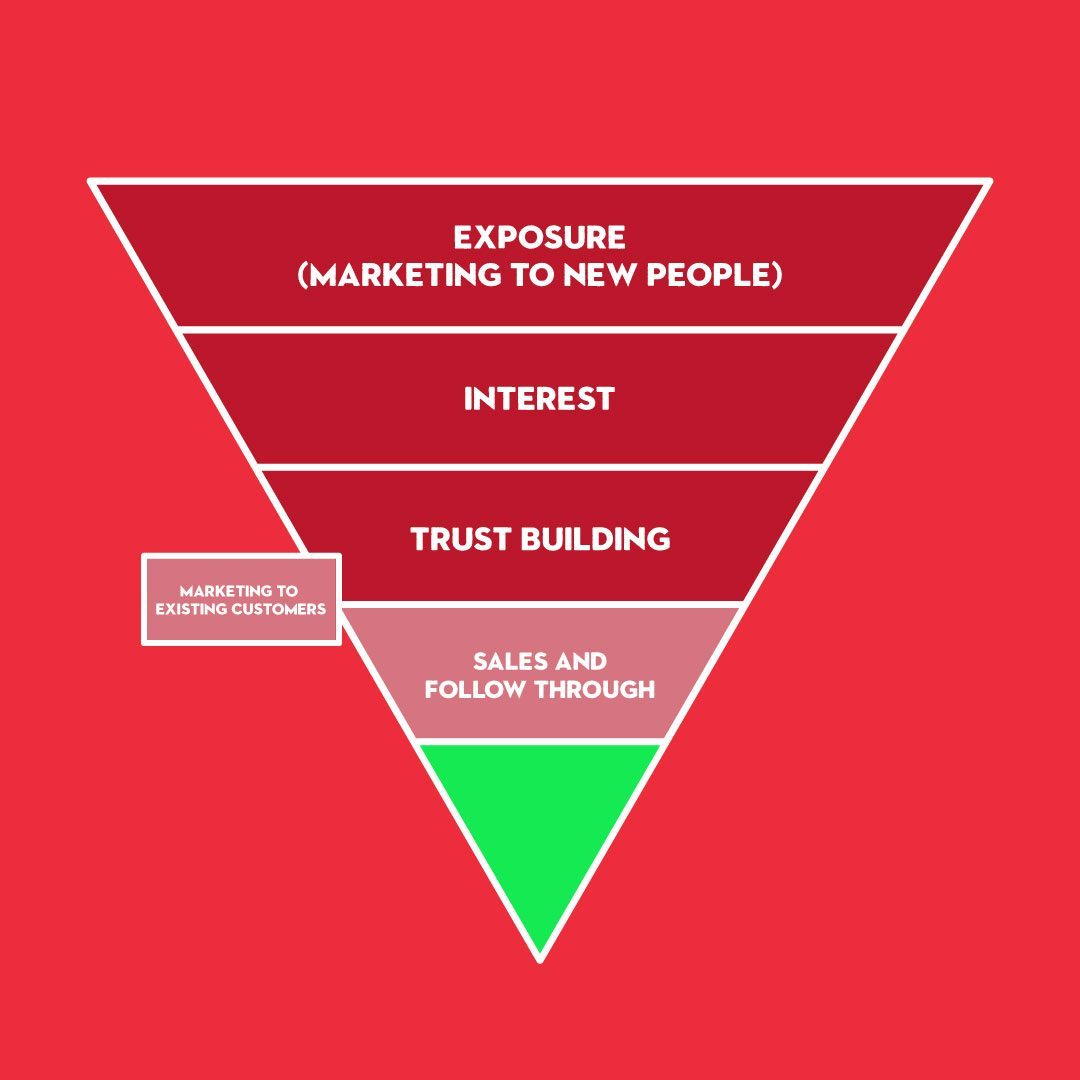 Your Facebook sales funnel looks a little like this